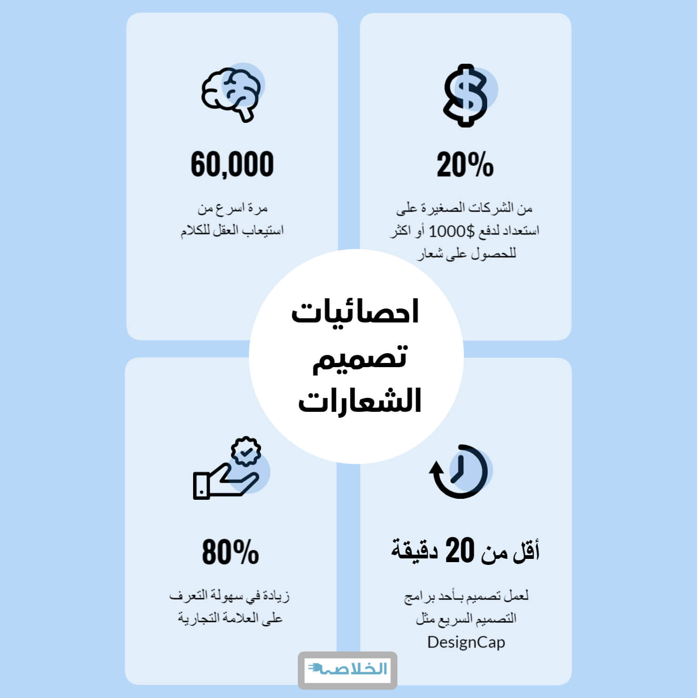 إحصائيات تصميم الشعارات